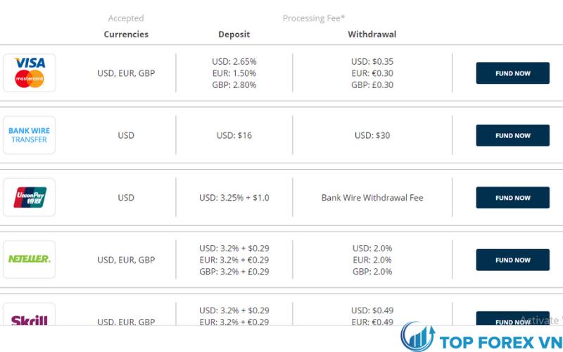 Phương thức thanh toán tại FXCC