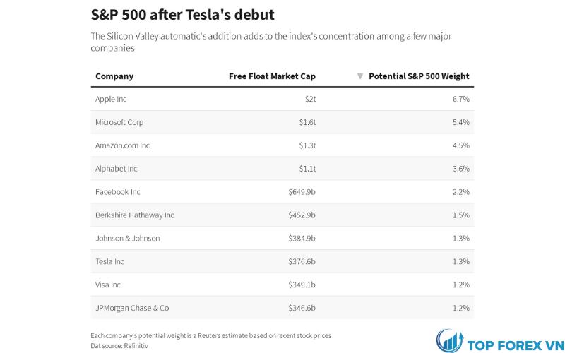 S&P 500 sau khi Tesla ra mắt
