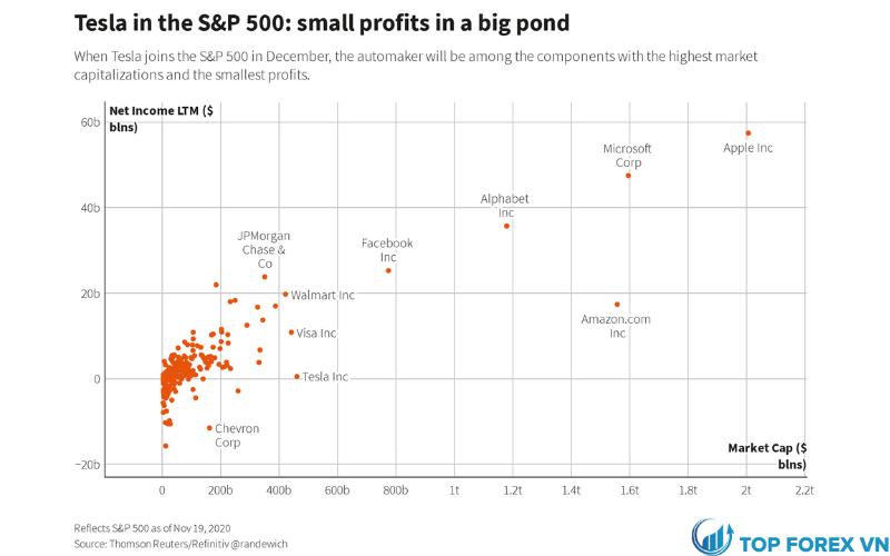 Tesla trong S&P 500