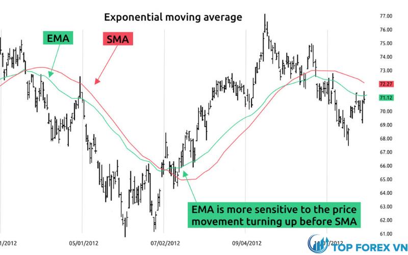 Đường EMA là gì