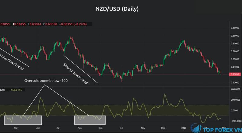 Biến động giá hàng ngày của NZDUSD