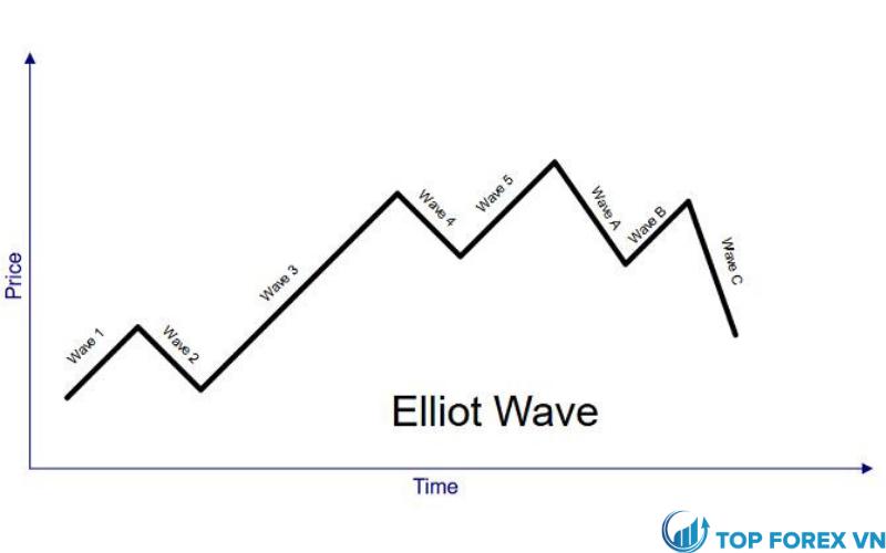 Cách vẽ sóng elliott