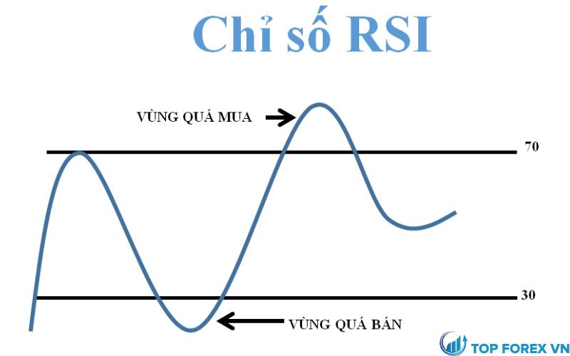 Chỉ số RSI là gì