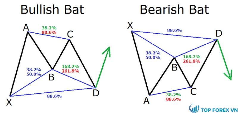Mô hình Bat