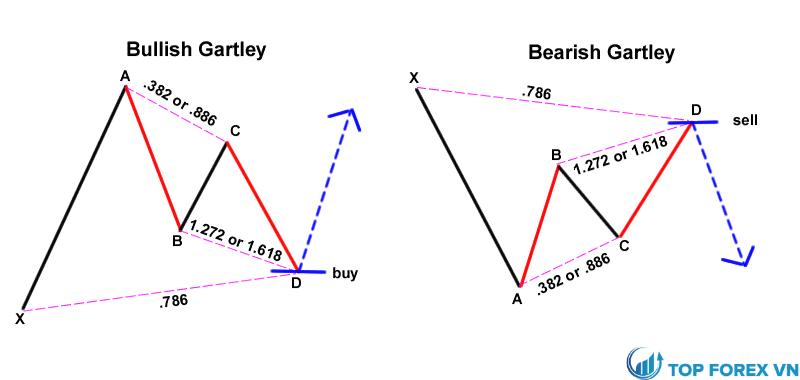 Mô hình Gartley