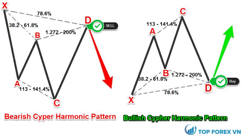 Mô hình Harmonic Cypher