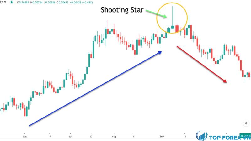 Mô hình nến Shooting Star