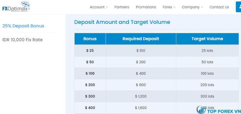 Tiền thưởng tại FX Optimax