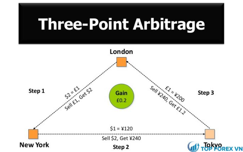 Các loại Arbitrage là gì