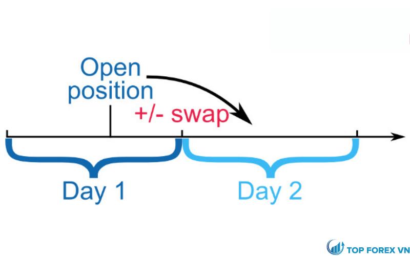 Cách hoạt động của phí Swap là gì