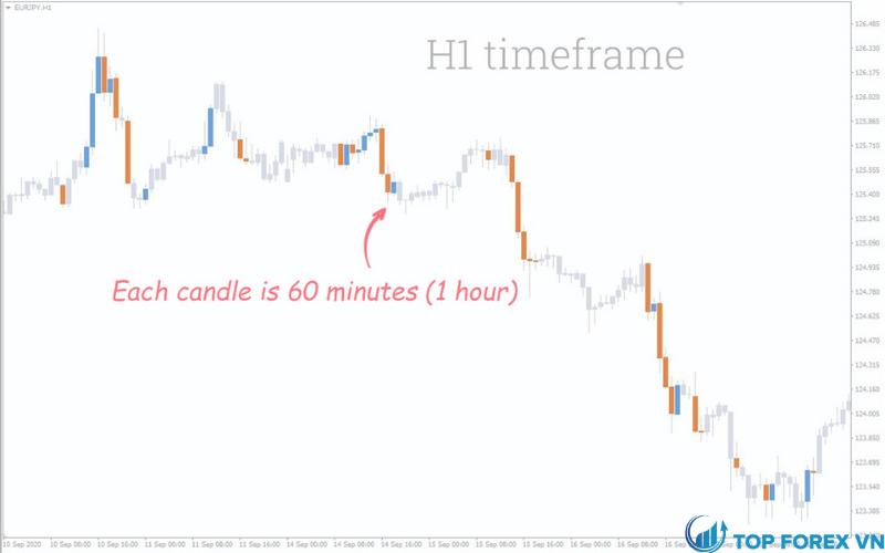 H1 Time Frame là gì
