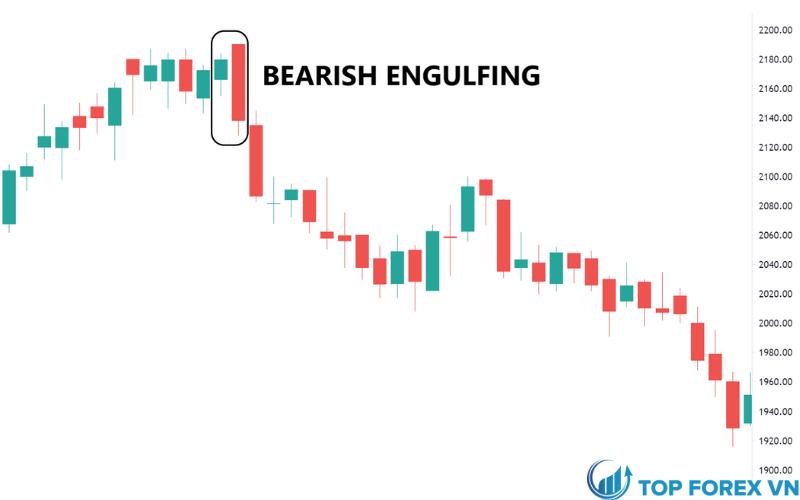 Mô hình Bearish Engulfing