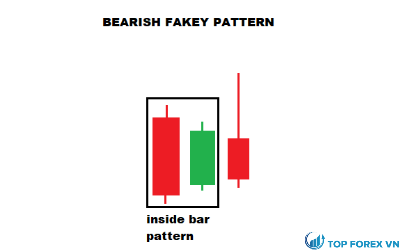Mô hình Fakey giảm giá