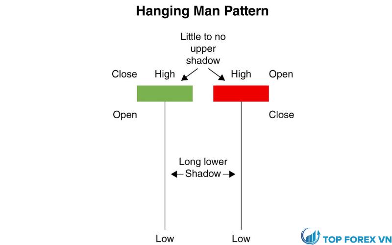 Mô hình Hanging Man xảy ra như thế nào