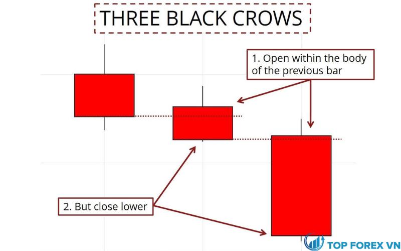Mô hình ba con quạ đen trông như thế nào