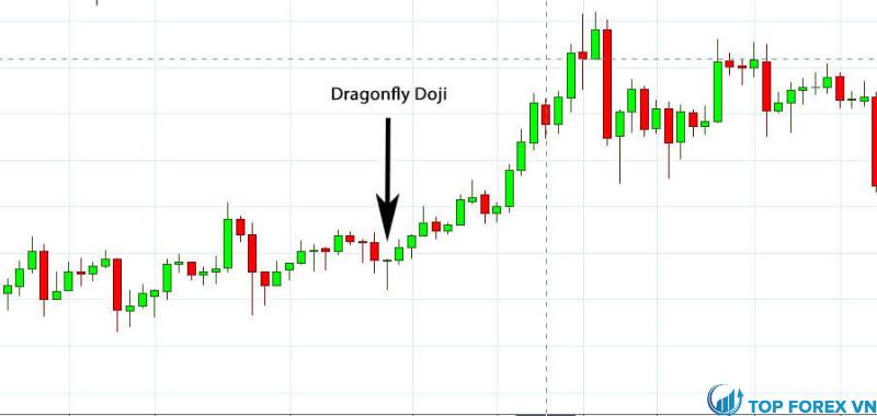 Mô hình Doji chuồn chuồn trên biểu đồ bitcoin trong thị trường tiền điện tử
