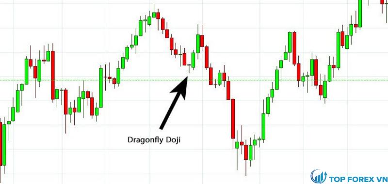 Mô hình nến Dragonfly Doji trên biểu đồ Euro