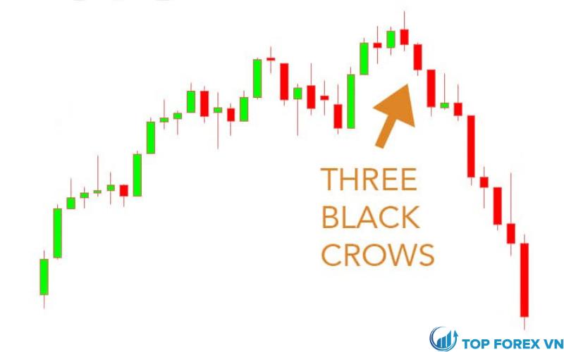 Mô hình nến Three Black Crows