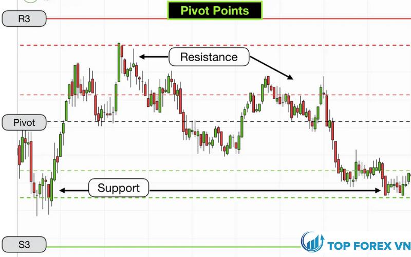 Pivot Point là gì