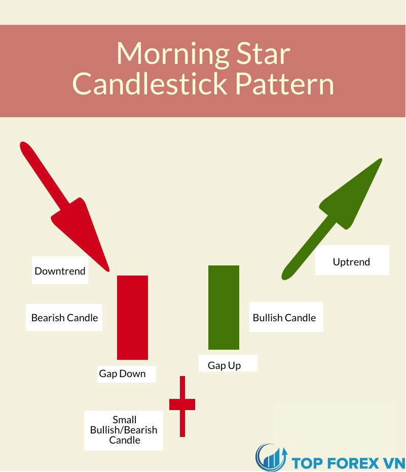 Sự hình thành nến Morning Star