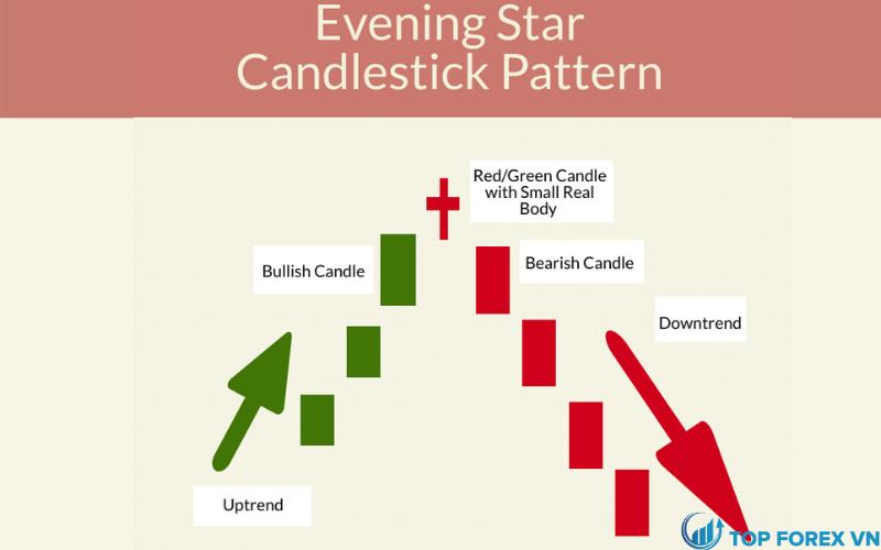 Tìm hiểu các mẫu hình nến Evening Star