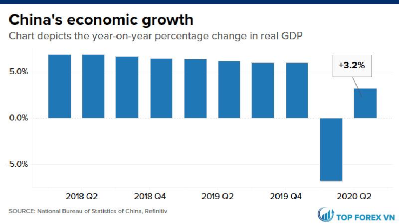 Tăng trường GDP của Trung Quốc