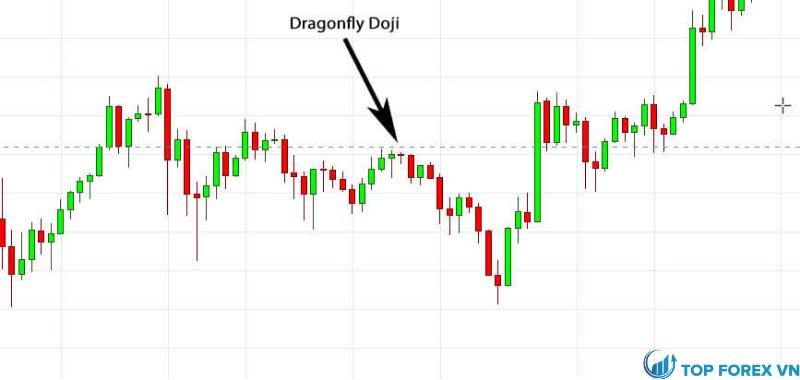 Ví dụ Dragonfly Doji trong biểu đồ Bitcoin