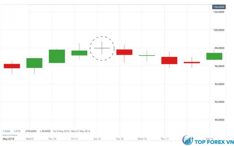 Ví dụ về mẫu biểu đồ Doji