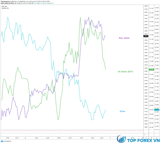 Biểu đồ 15 phút Dow Jones, Đô la Mỹ, Bạc