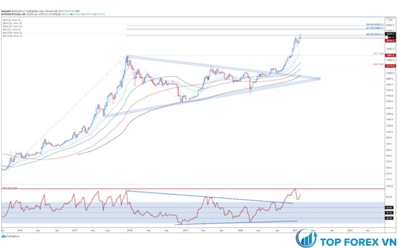 Biểu đồ giá Bitcoin hàng tuần - Gợi ý RSI ở mức tăng thêm
