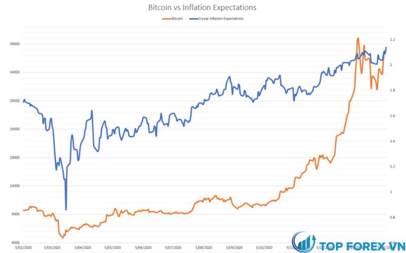 Bitcoin đã tăng vượt mốc 44.000 USD