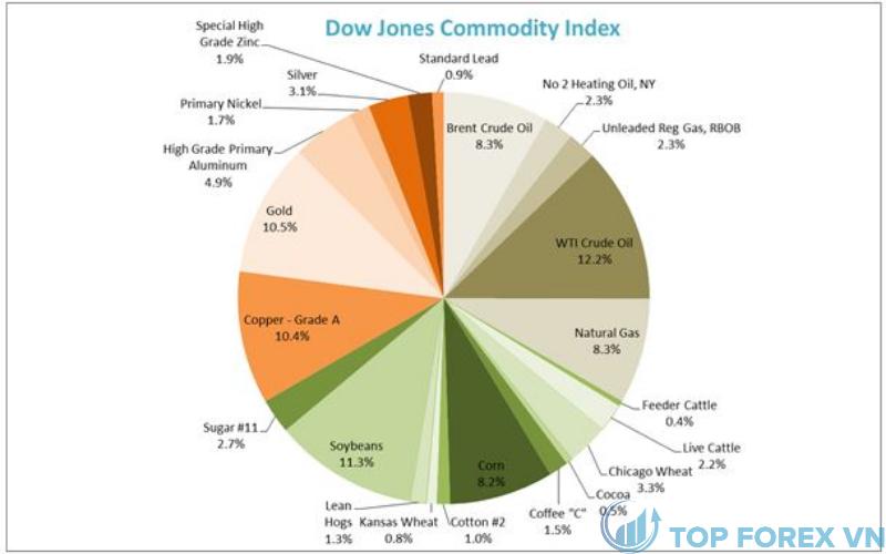 Các thành phần của chỉ số Dow Jones