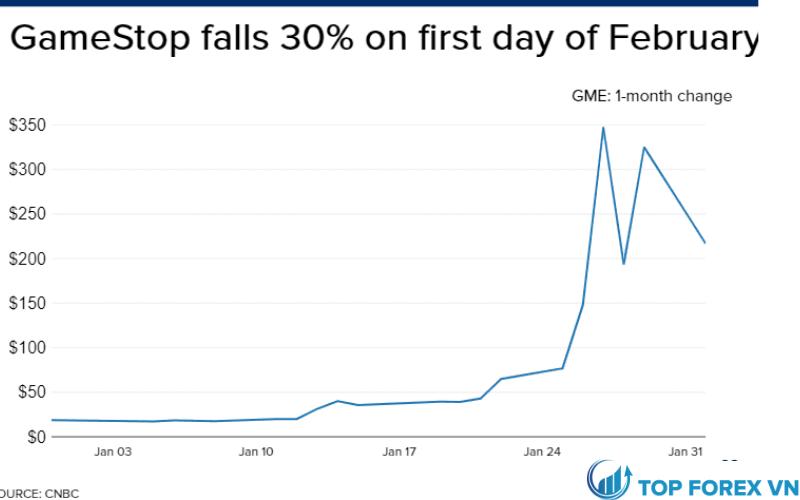 Cổ phiếu GameStop mất gần một phần ba giá trị sau khi tăng 400% trong tuần trước
