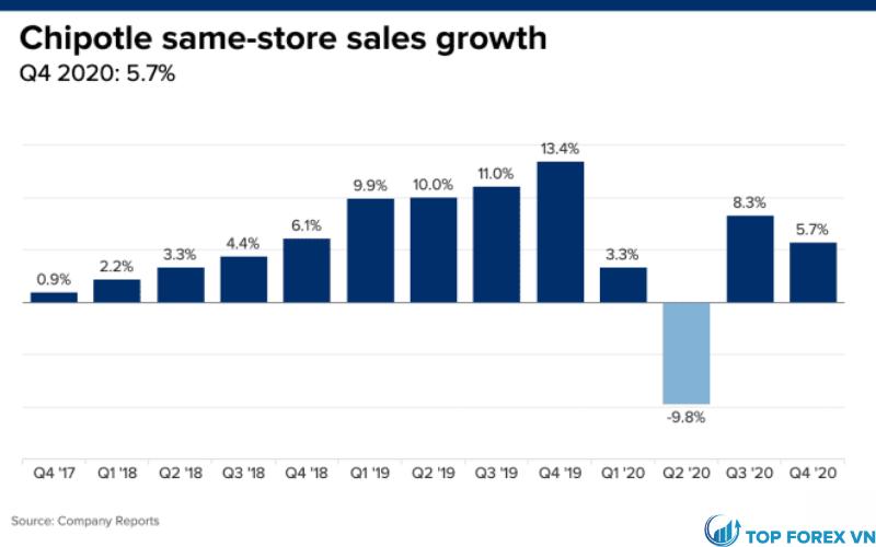Cổ phiếu của Chipotle giảm 4%
