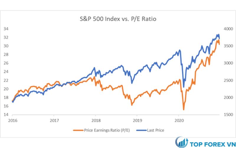 Chỉ số S&P 500 với tỷ số PE