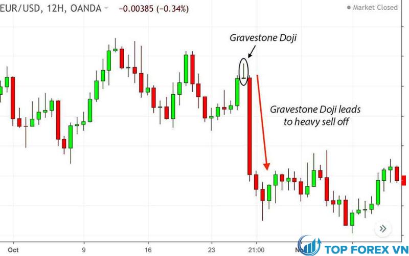 Gravestone doji ở trên cùng dẫn đến giá giảm mạnh