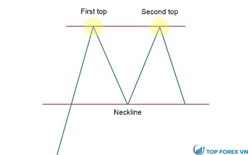 Mô hình hai đỉnh