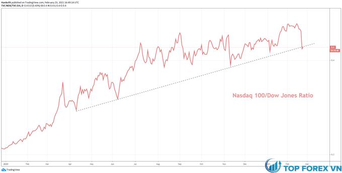 Nasdaq 100 đến Dow Jones - Proxy tăng trưởng sơ bộ cho giá trị