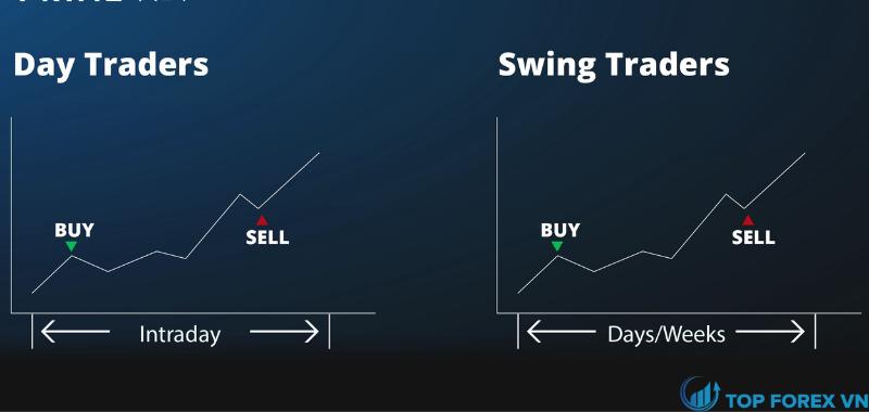 Sự khác biệt giữa Day trading và Swing Trading là gì