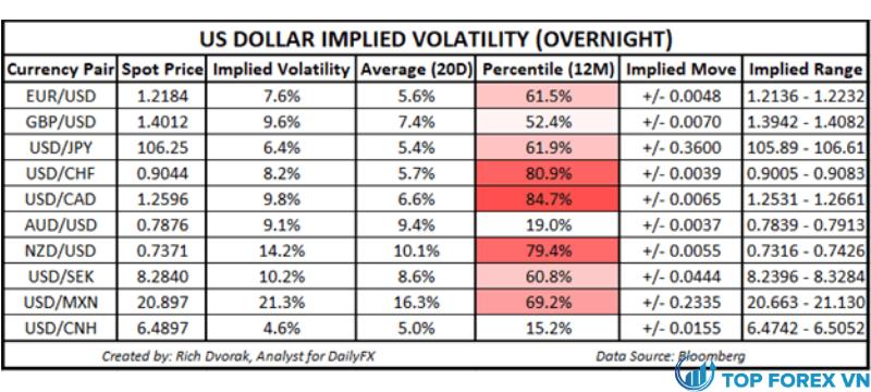 Triển vọng giá USD Đô la Mỹ nguồn gốc giao dịch khả năng giao dịch (Overnight)
