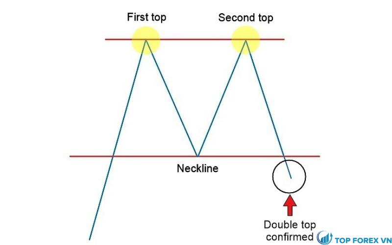 Xác nhận mô hình double top