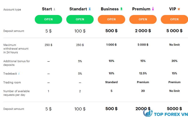 Đánh giá sàn Binarium qua các loại tài khoản cung cấp