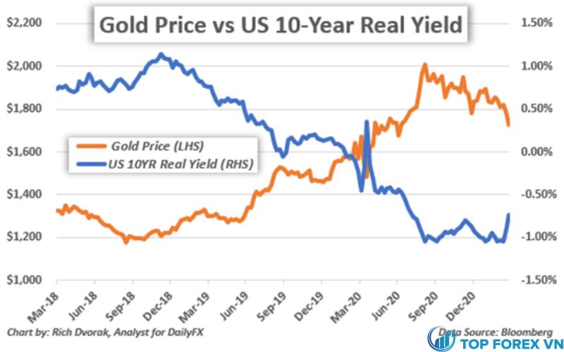 Biểu đồ giá vàng với doanh số thực tế 10 năm Khung giờ hàng tuần