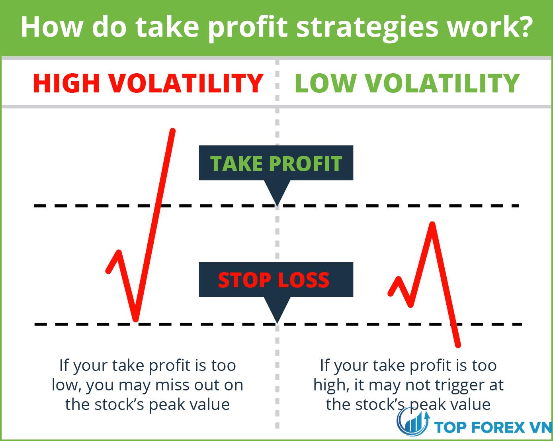 Các chiến lược Take profit hoạt động như thế nào