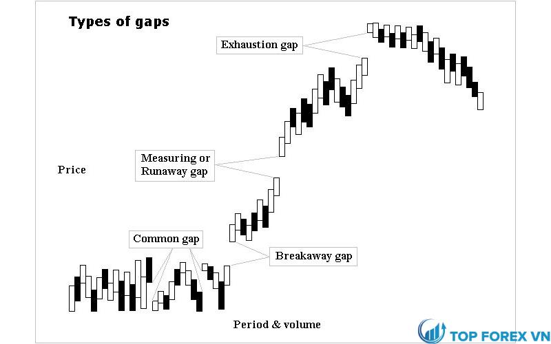Gap là gì forex