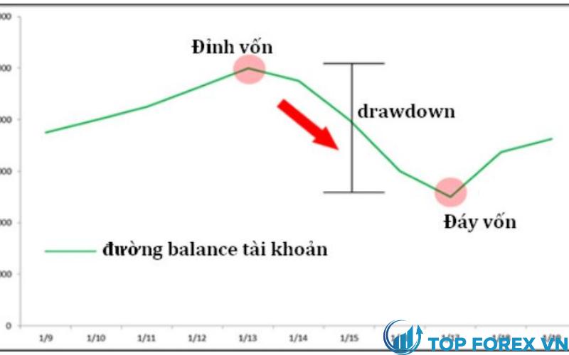 Cách hoạt động của drawdown là gì