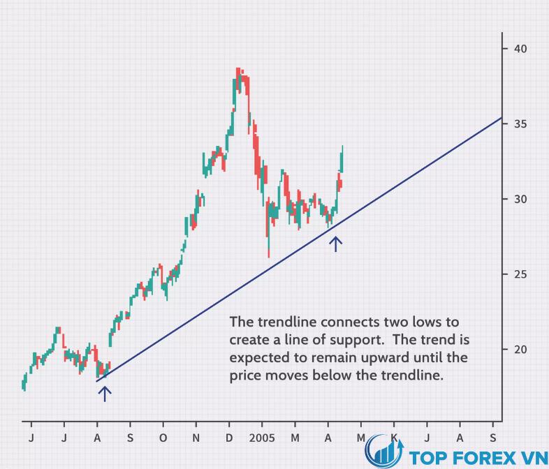 Cách vẽ đường trendline là gì