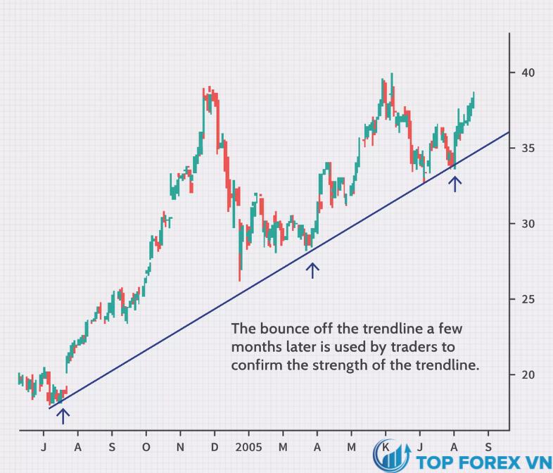 Cách xác định đường Trendline là gì