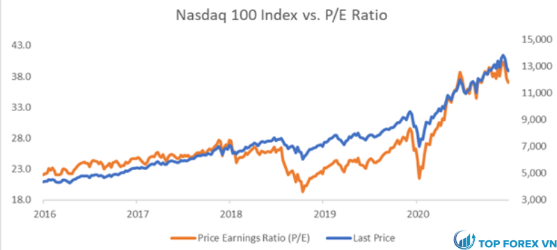 Chỉ số NASDAQ 100 so với tỷ lệ PE - 5 năm