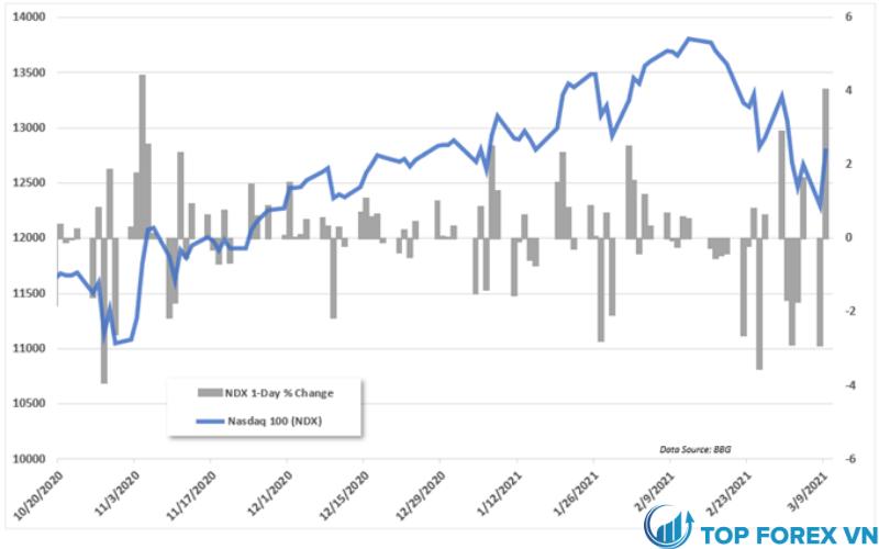 Chỉ số NASDAQ 100 và phần trăm thay đổi hàng ngày